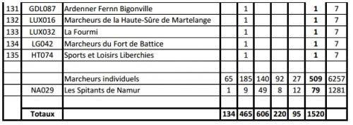 Classement 2015 citadelle 4 modifie