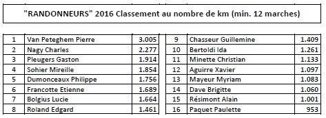 Classement 5ter